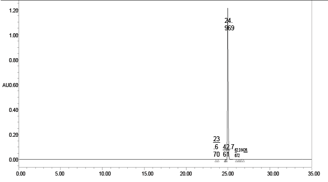 Pazopanib hydrochloride CAS 635702-64-6 HPLC