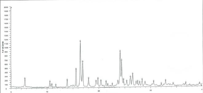 Pazopanib hydrochloride CAS 635702-64-6 XRD