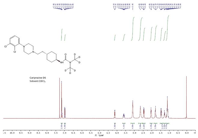 Cariprazine D6 CAS N.A HNMR