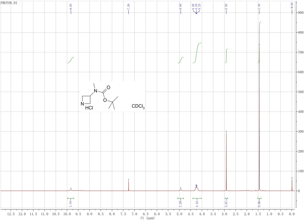 HNMR of 3-Boc-3-methylaminoazatidine CAS 577777-20-9