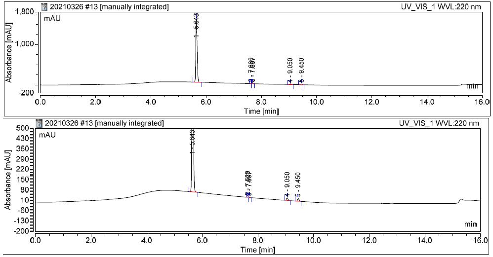 HPLC of 3-(Dimethylamino)-1-(3-methoxyphenyl)-2-methyl-1-propanone CAS 197145-37-2