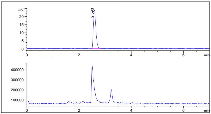 HPLC of (S)-3-Aminopiperidine-2,6-dione hydrochloride CAS 25181-50-4