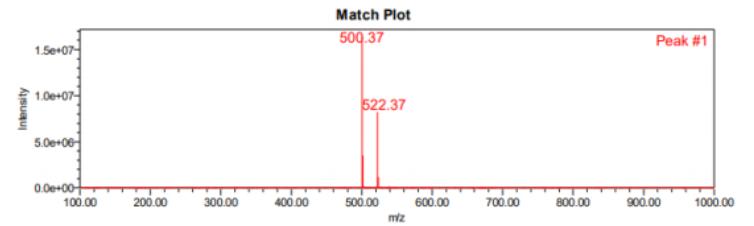 LC-MS match plot of PF-07321332 CAS 2628280-40-8